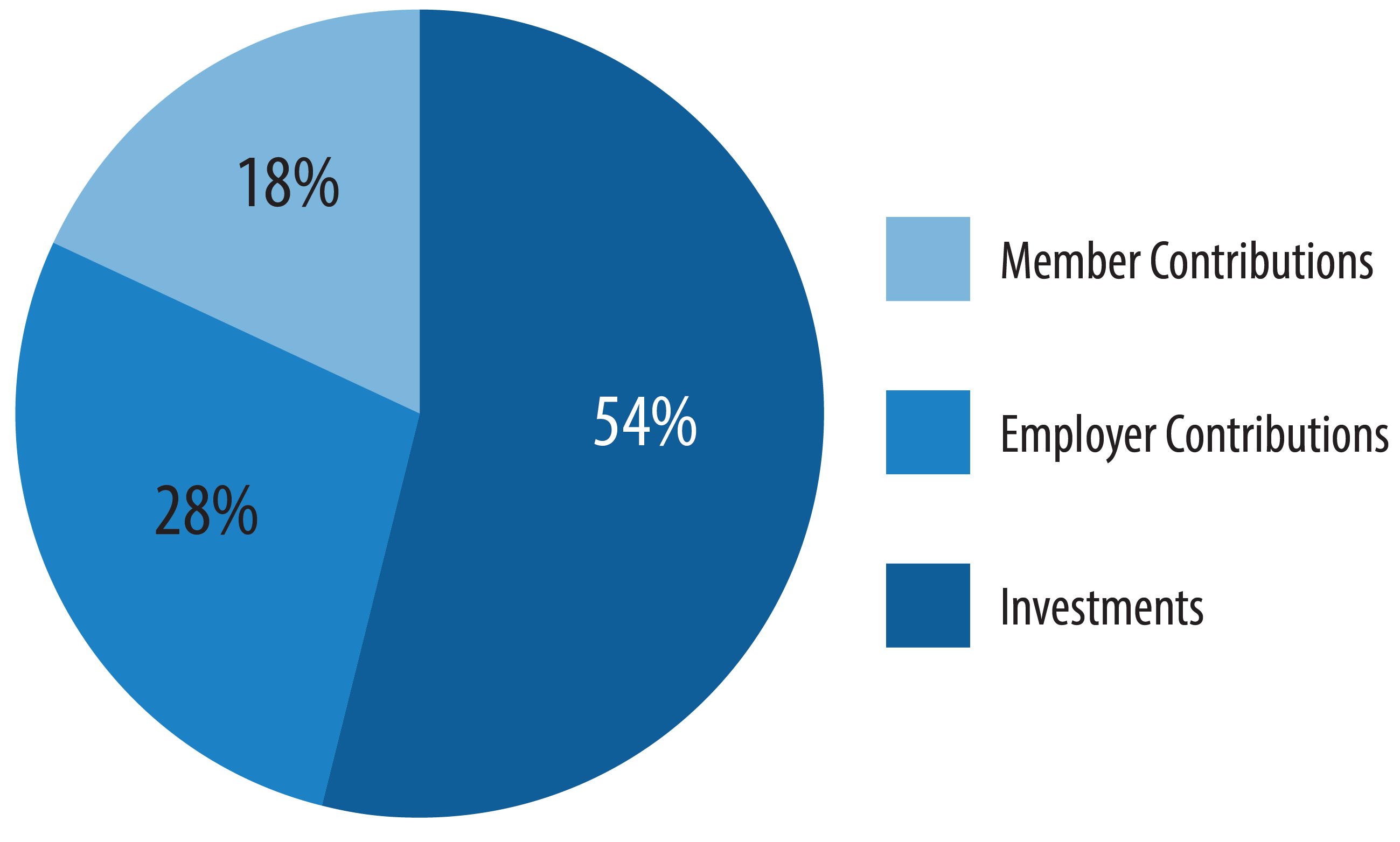 Chart, KPERS is funded by 3 sources Investments (59 percent), Employer Contributions (24 percent) and Member Contributions (17 percent)