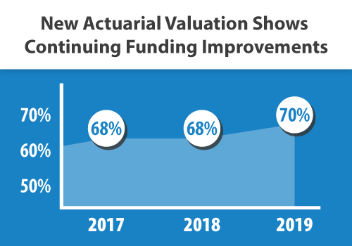 New Valuation Shows Funding Improvement