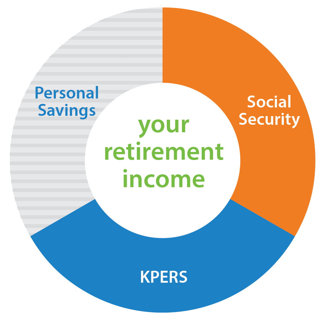 Chart: Retirement savings includes 3 parts; KPERS, Social Security, and your own retirement savings account.