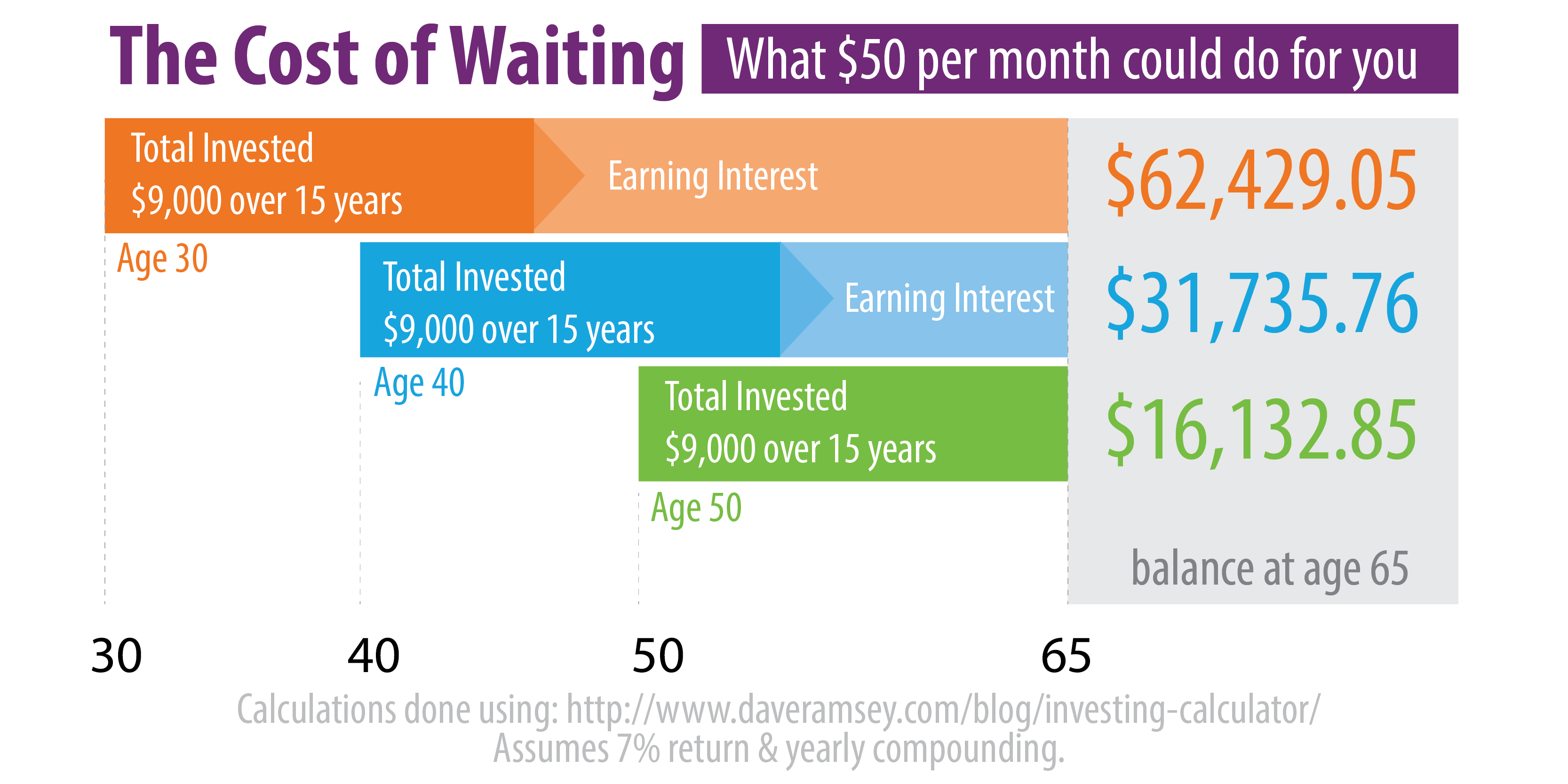 Cost of Waiting to Save Chart, the sooner you start the better.
